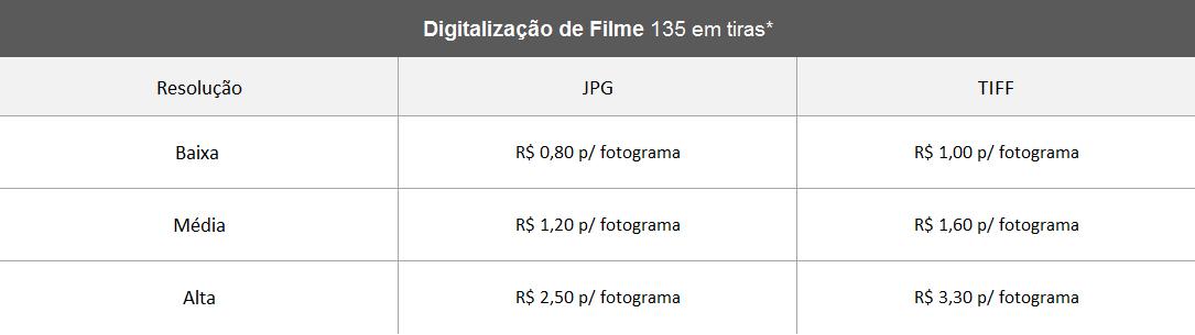 Tabela Digitalização Filme 135 em Tiras